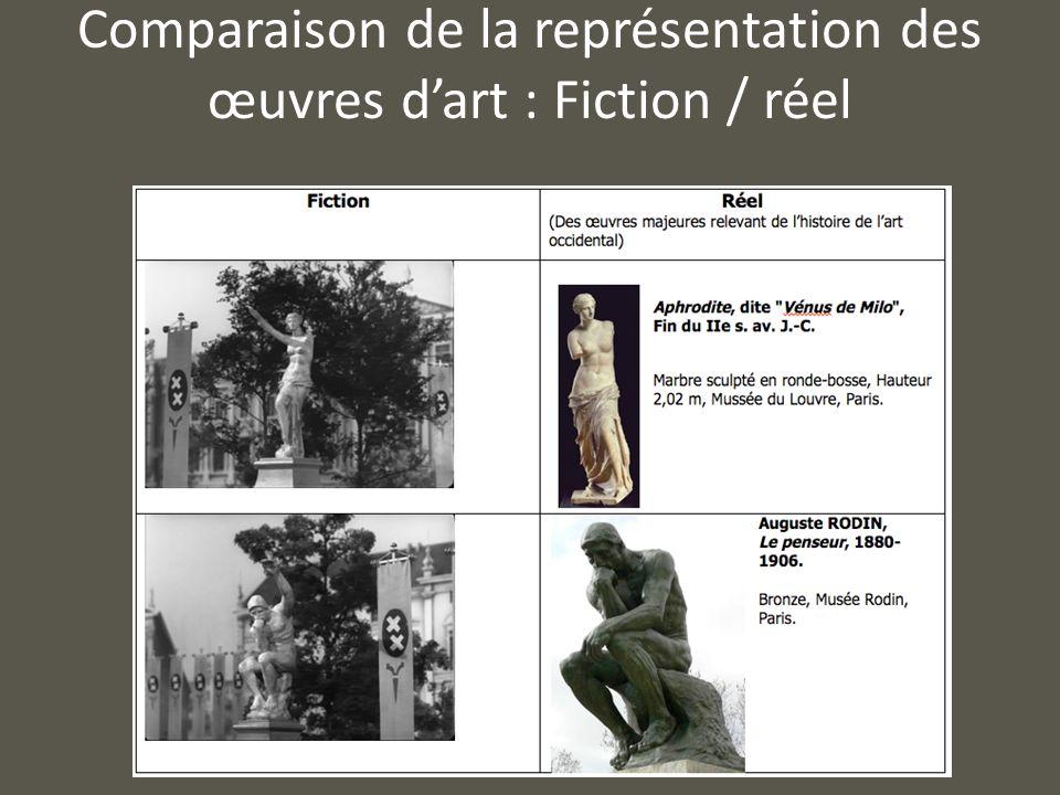 Comparaison de la représentation des œuvres d'art : Fiction / réel