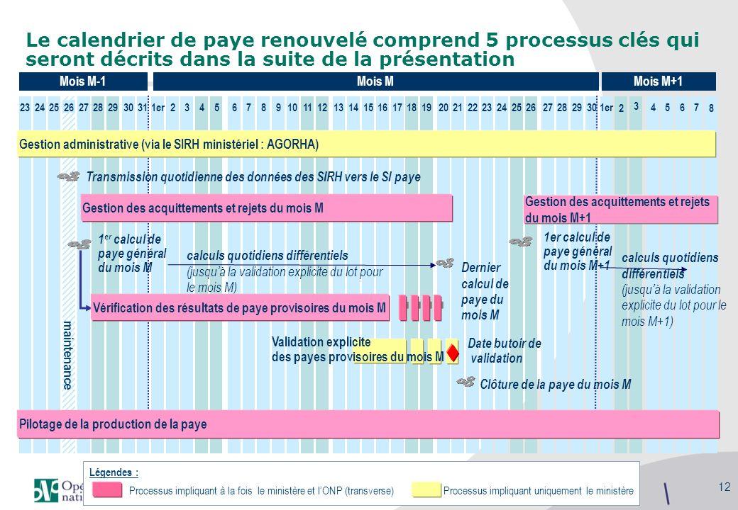 Le calendrier de paye renouvelé comprend 5 processus clés qui seront décrits dans la suite de la présentation
