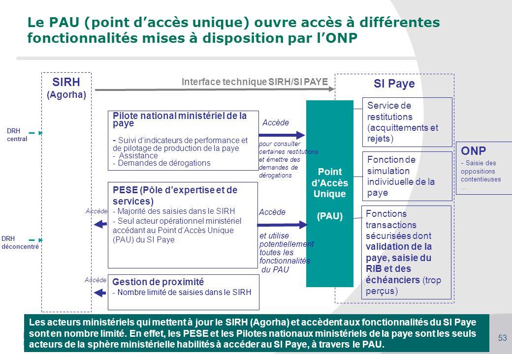 Le PAU (point d'accès unique) ouvre accès à différentes fonctionnalités mises à disposition par l'ONP