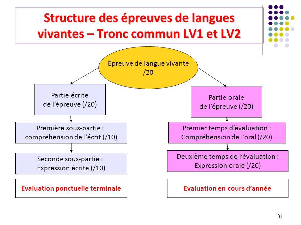 Structure des épreuves de langues vivantes – Tronc commun LV1 et LV2