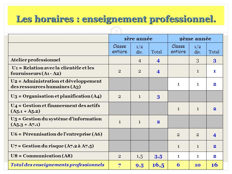 Les horaires : enseignement professionnel.