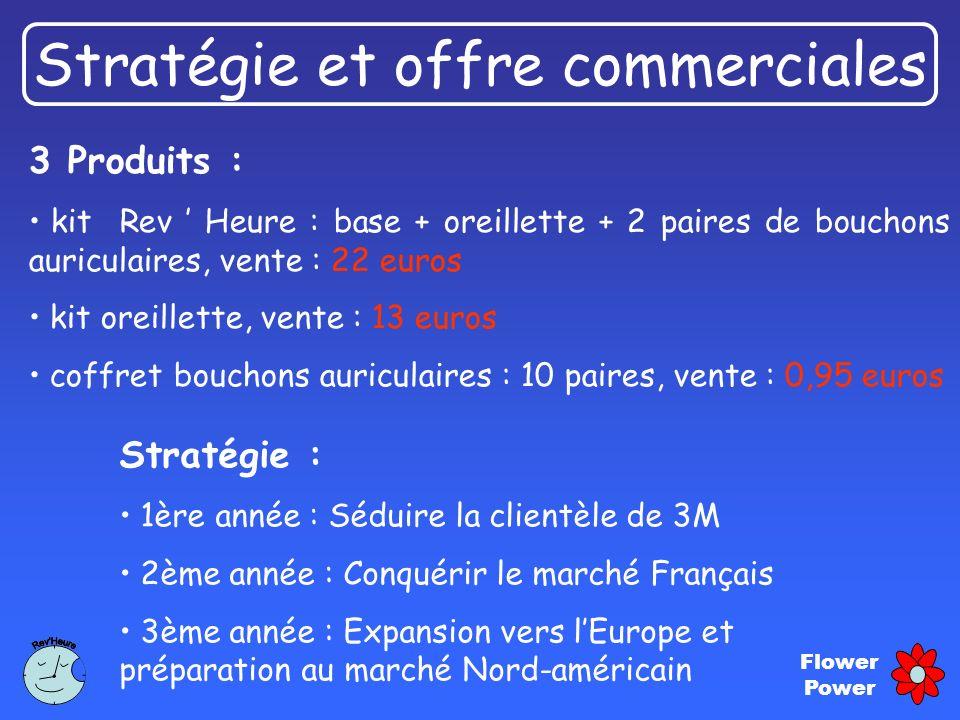 Stratégie et offre commerciales
