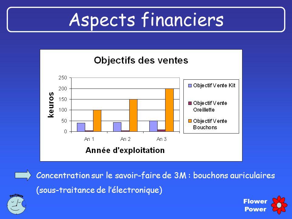 Aspects financiers Concentration sur le savoir-faire de 3M : bouchons auriculaires.