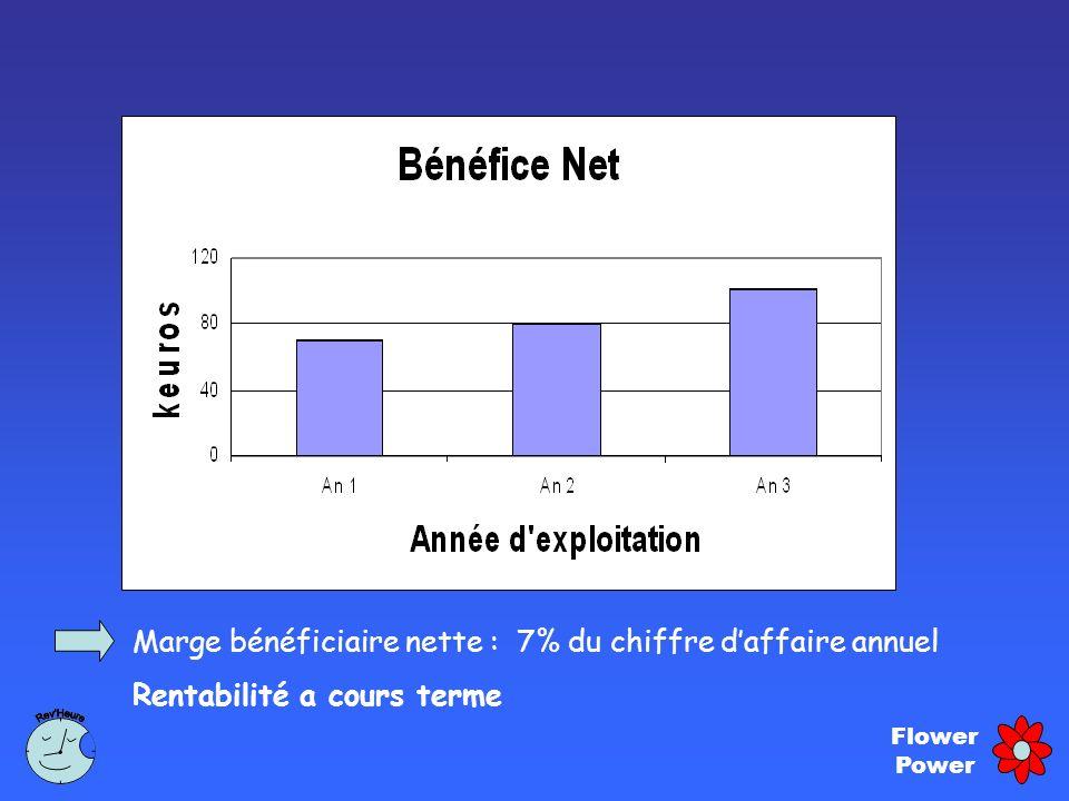 Marge bénéficiaire nette : 7% du chiffre d'affaire annuel