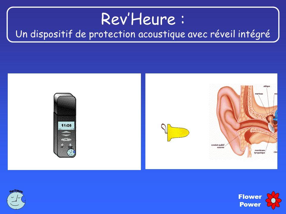 Un dispositif de protection acoustique avec réveil intégré