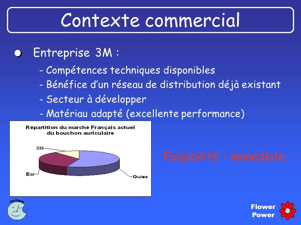 Contexte commercial Entreprise 3M : Faisabilité : immédiate