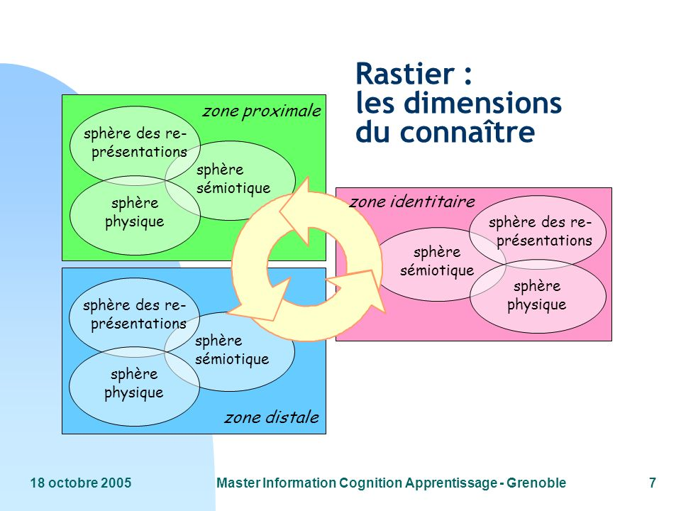 Rastier : les dimensions du connaître