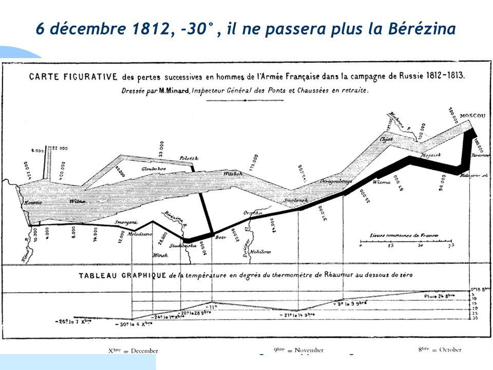6 décembre 1812, -30°, il ne passera plus la Bérézina