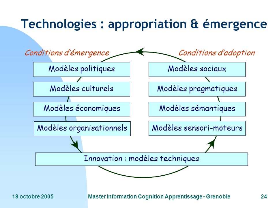 Technologies : appropriation & émergence