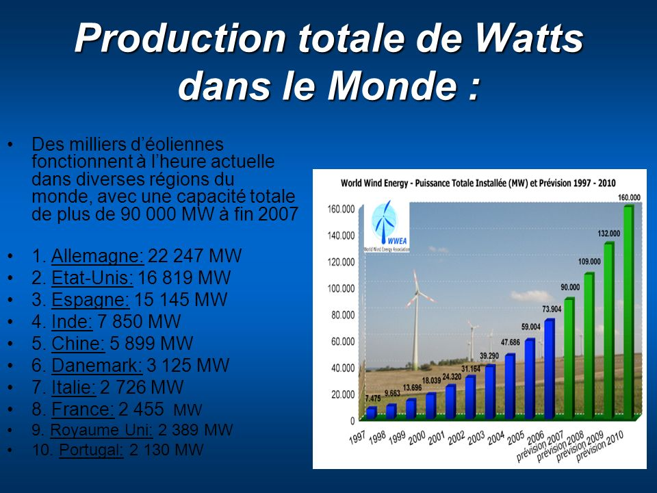 Production totale de Watts dans le Monde :