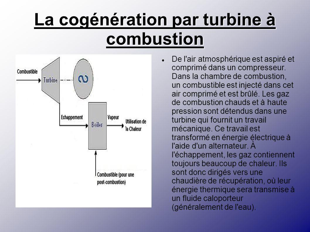 La cogénération par turbine à combustion