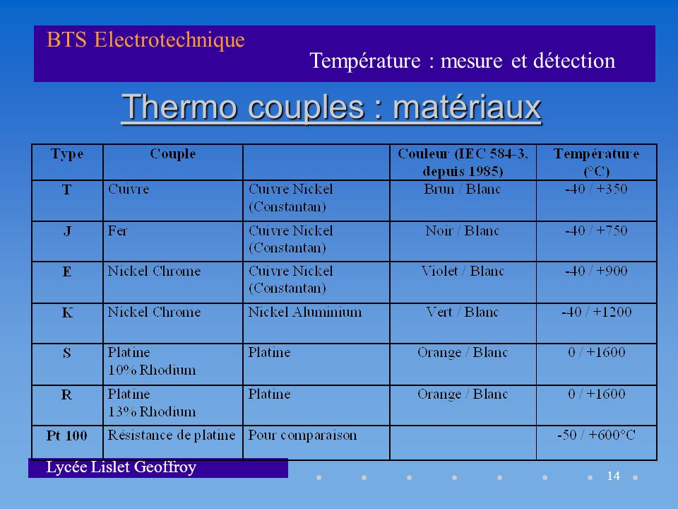 Thermo couples : matériaux