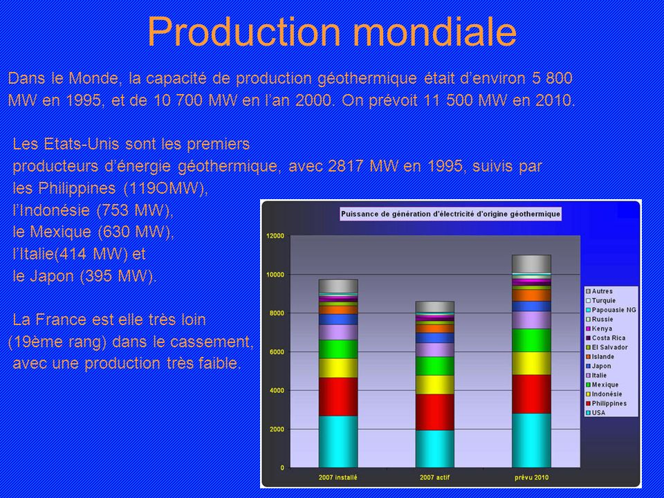 Production mondiale Dans le Monde, la capacité de production géothermique était d'environ 5 800.