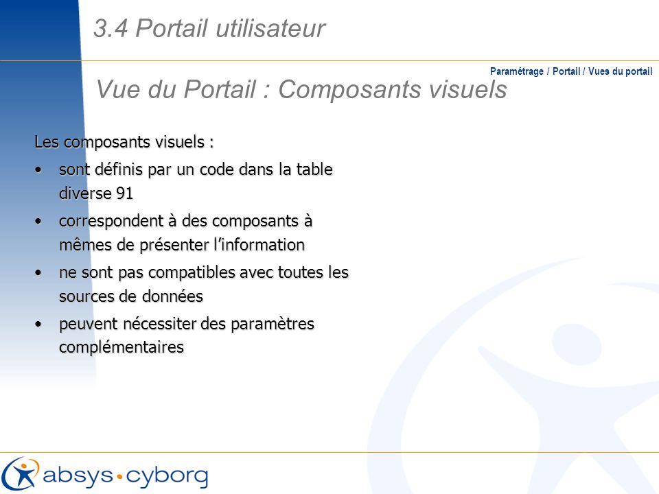 Vue du Portail : Composants visuels