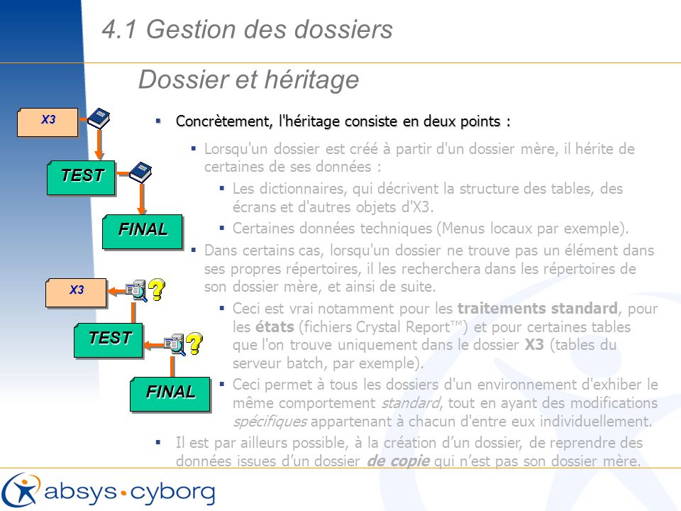 4.1 Gestion des dossiers Dossier et héritage TEST FINAL TEST FINAL