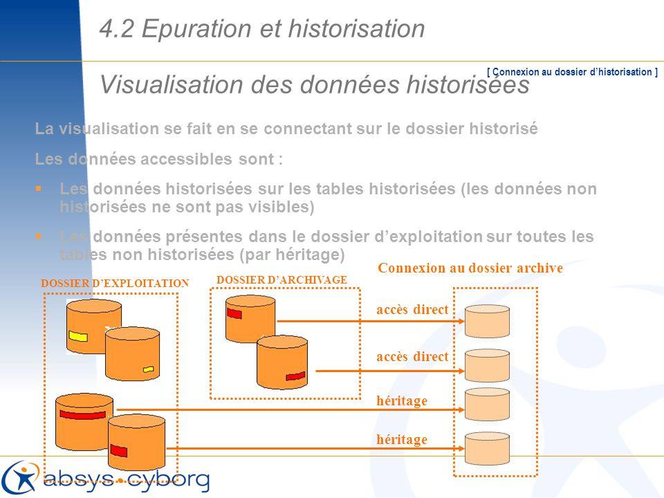 Visualisation des données historisées