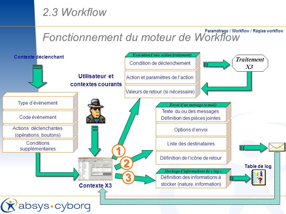 Fonctionnement du moteur de Workflow