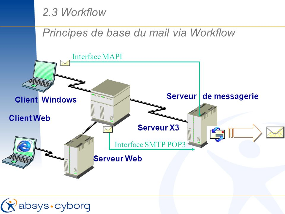 Principes de base du mail via Workflow
