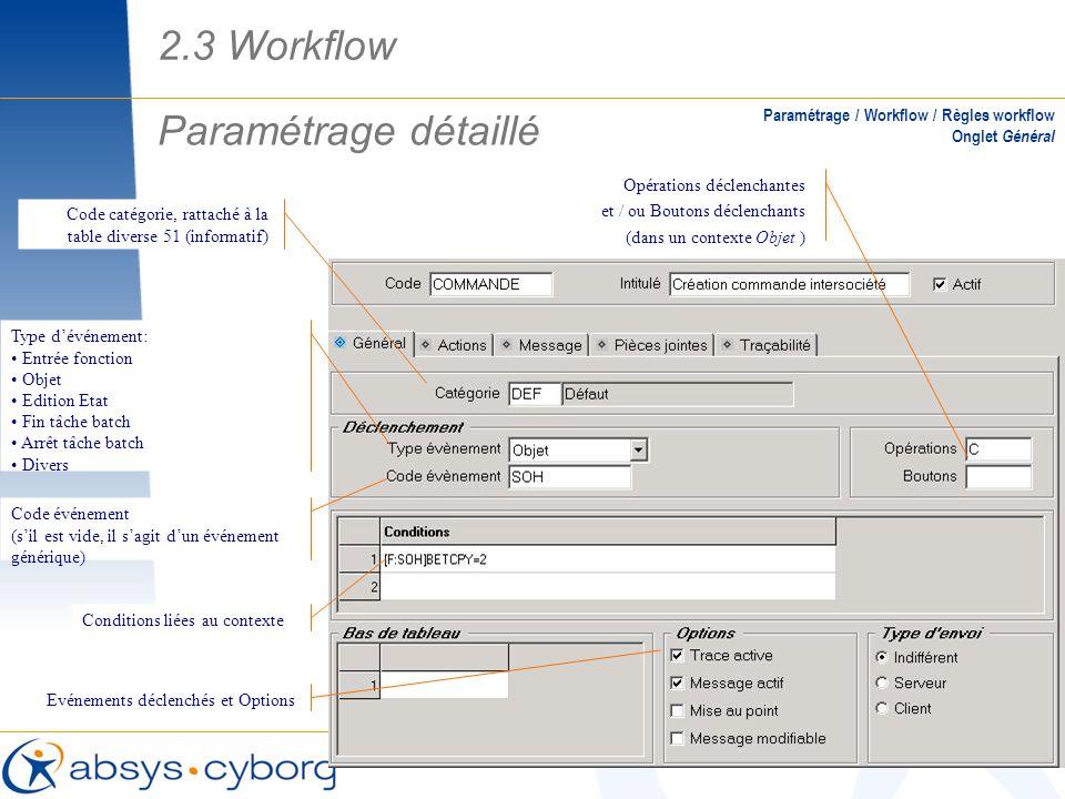2.3 Workflow Paramétrage détaillé