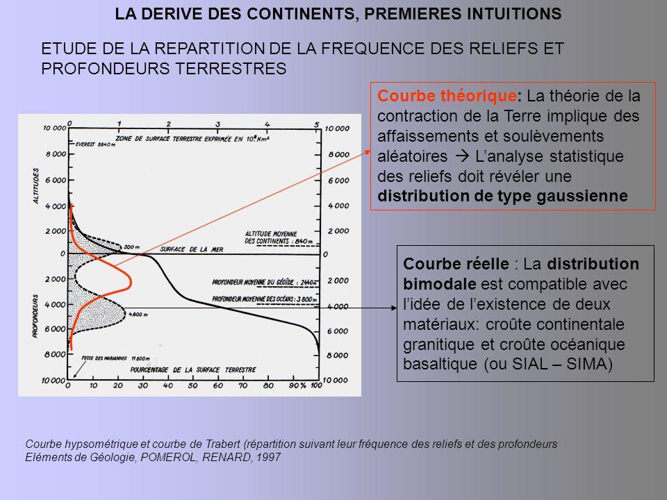 LA DERIVE DES CONTINENTS, PREMIERES INTUITIONS