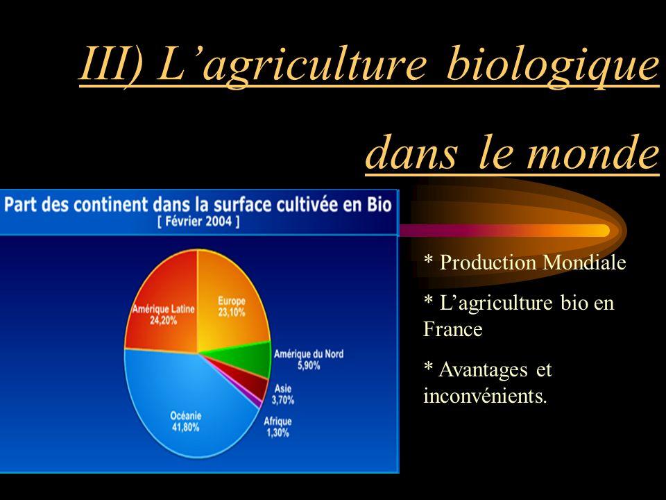 III) L'agriculture biologique dans le monde