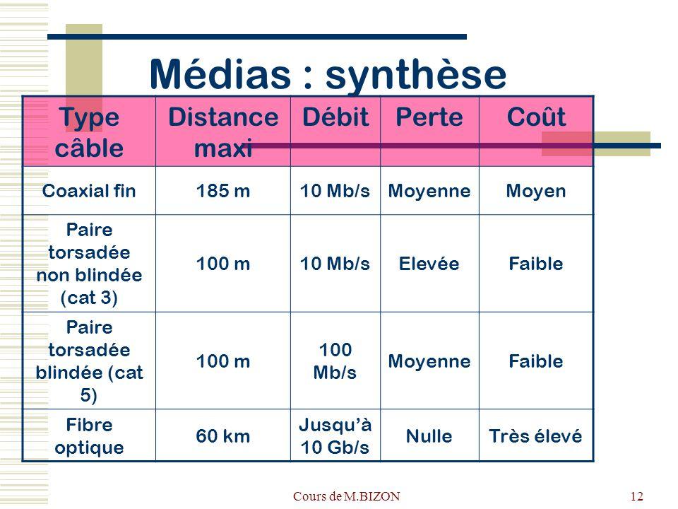 Médias : synthèse Type câble Distance maxi Débit Perte Coût