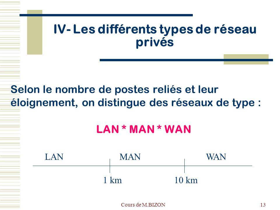IV- Les différents types de réseau privés