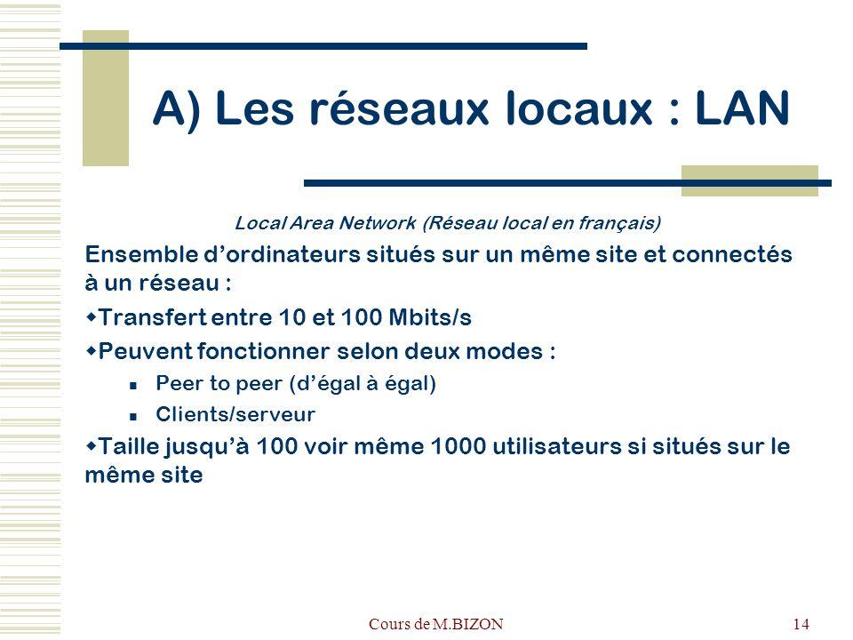 A) Les réseaux locaux : LAN