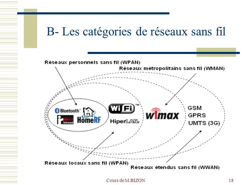 B- Les catégories de réseaux sans fil
