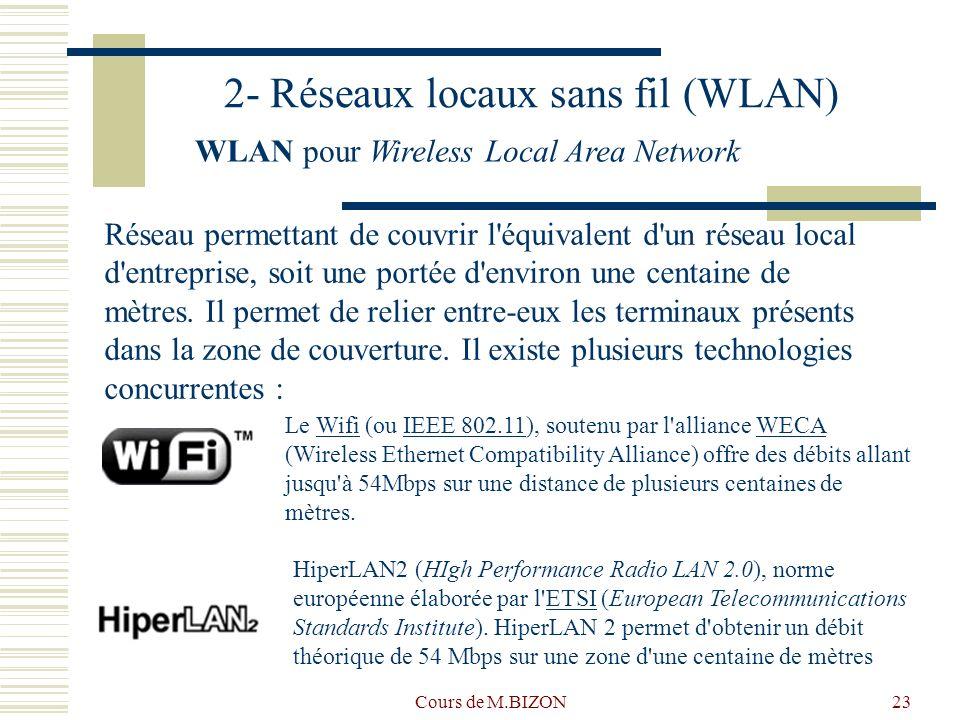 2- Réseaux locaux sans fil (WLAN)