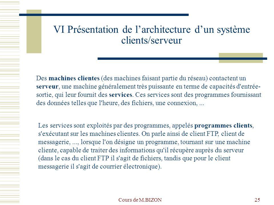VI Présentation de l'architecture d'un système clients/serveur