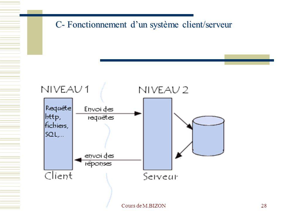 C- Fonctionnement d'un système client/serveur