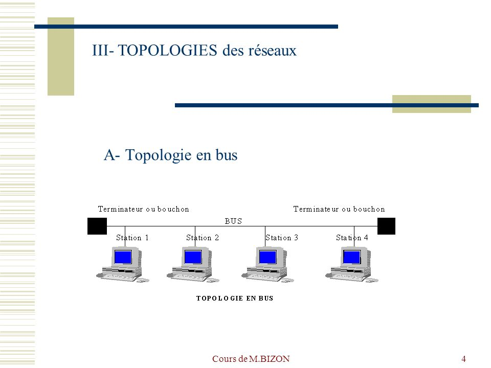III- TOPOLOGIES des réseaux