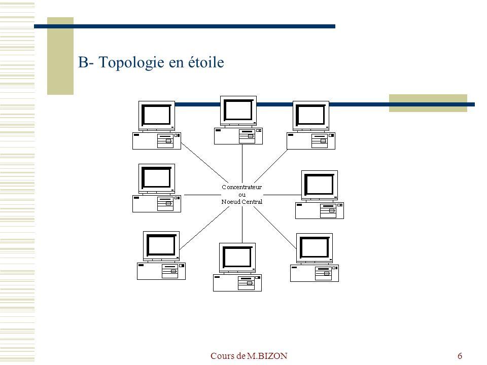 B- Topologie en étoile Cours de M.BIZON