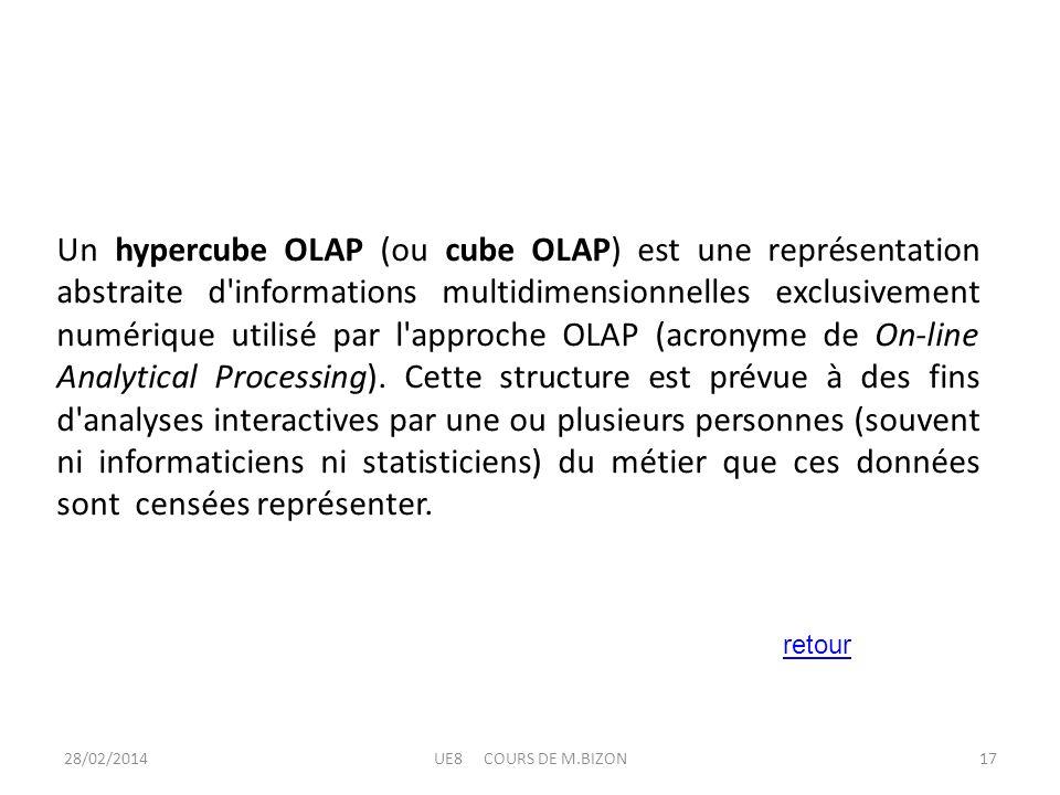 Un hypercube OLAP (ou cube OLAP) est une représentation abstraite d informations multidimensionnelles exclusivement numérique utilisé par l approche OLAP (acronyme de On-line Analytical Processing). Cette structure est prévue à des fins d analyses interactives par une ou plusieurs personnes (souvent ni informaticiens ni statisticiens) du métier que ces données sont censées représenter.