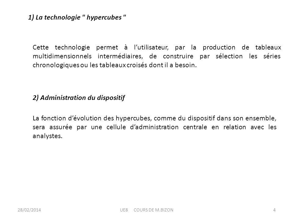 1) La technologie hypercubes