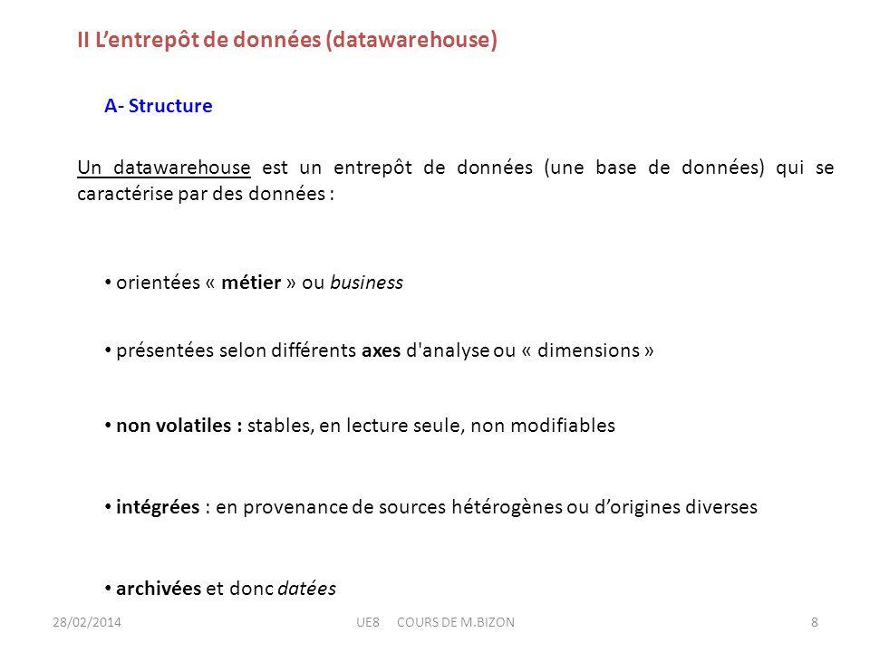 II L'entrepôt de données (datawarehouse)