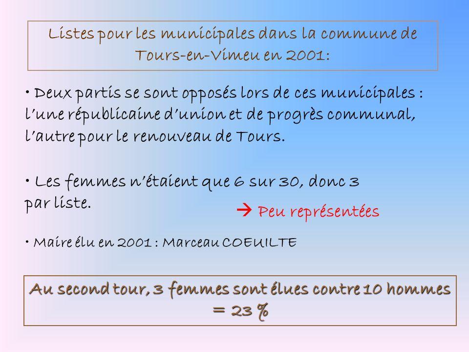 Listes pour les municipales dans la commune de Tours-en-Vimeu en 2001: