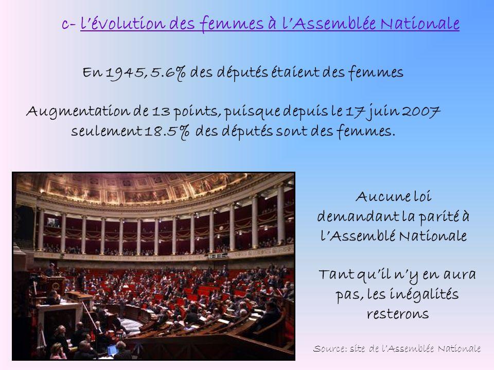 c- l'évolution des femmes à l'Assemblée Nationale