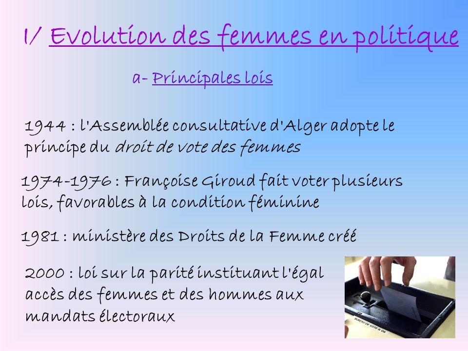 I/ Evolution des femmes en politique