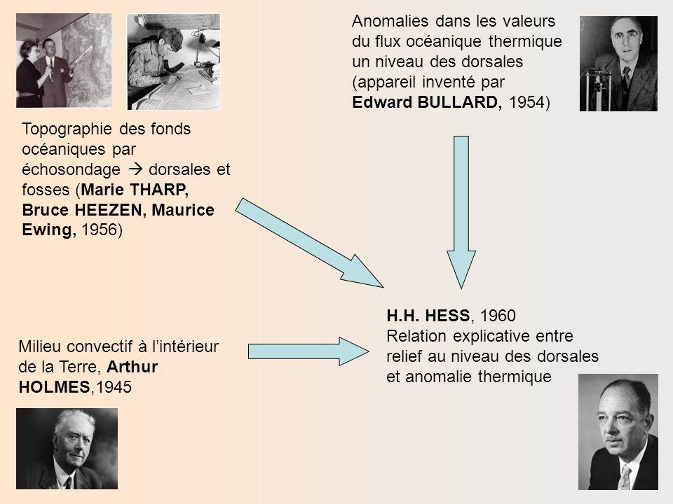 Anomalies dans les valeurs du flux océanique thermique un niveau des dorsales (appareil inventé par Edward BULLARD, 1954)