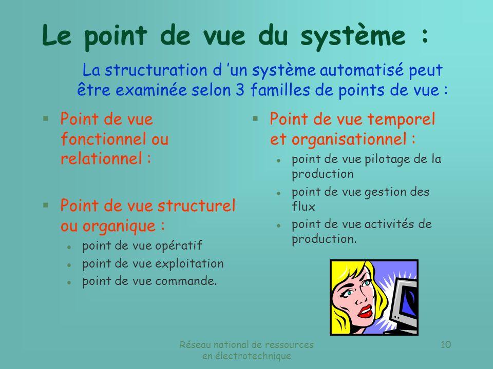 Le point de vue du système :