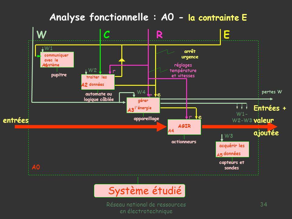 réglages température et vitesses automate ou logique câblée