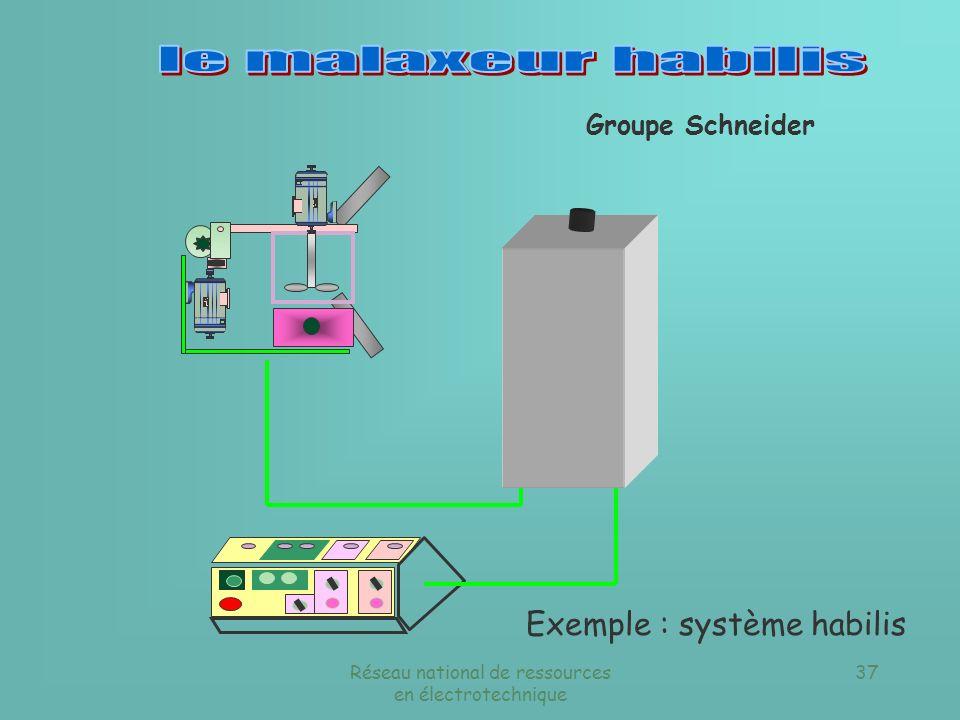 le malaxeur habilis Exemple : système habilis Groupe Schneider