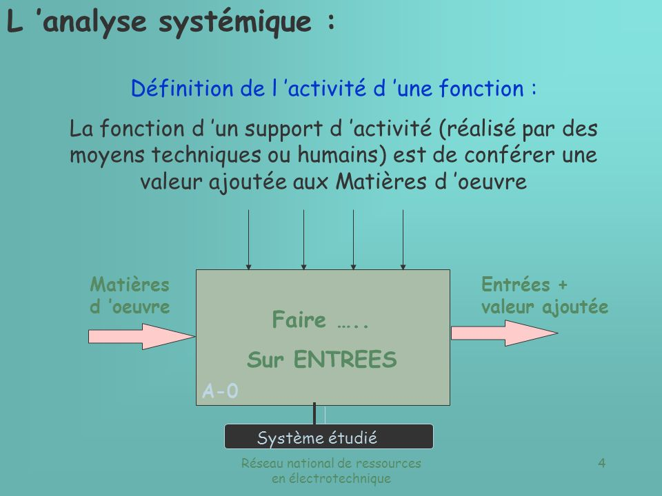 L 'analyse systémique :
