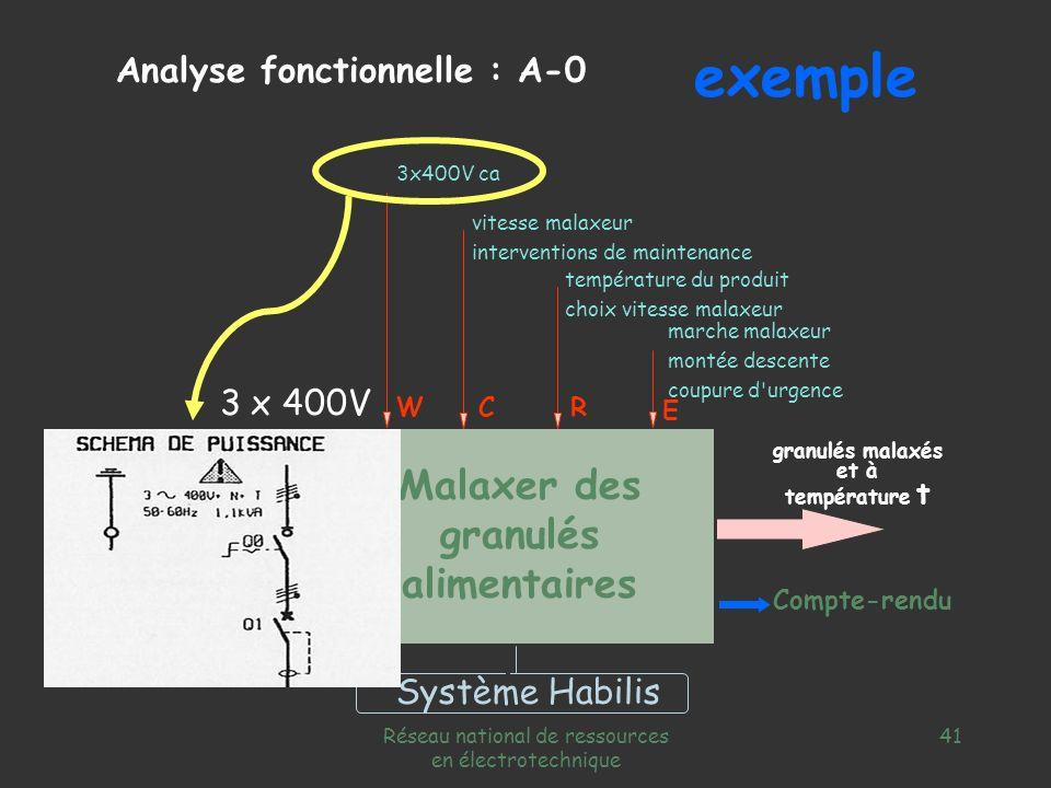 exemple Malaxer des granulés alimentaires Analyse fonctionnelle : A-0