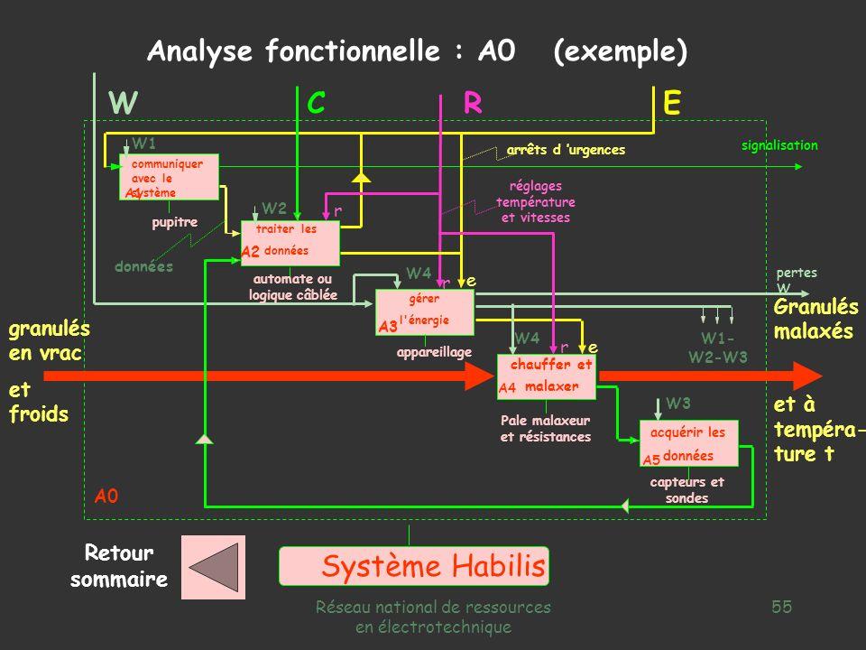W C R E Système Habilis Analyse fonctionnelle : A0 (exemple)