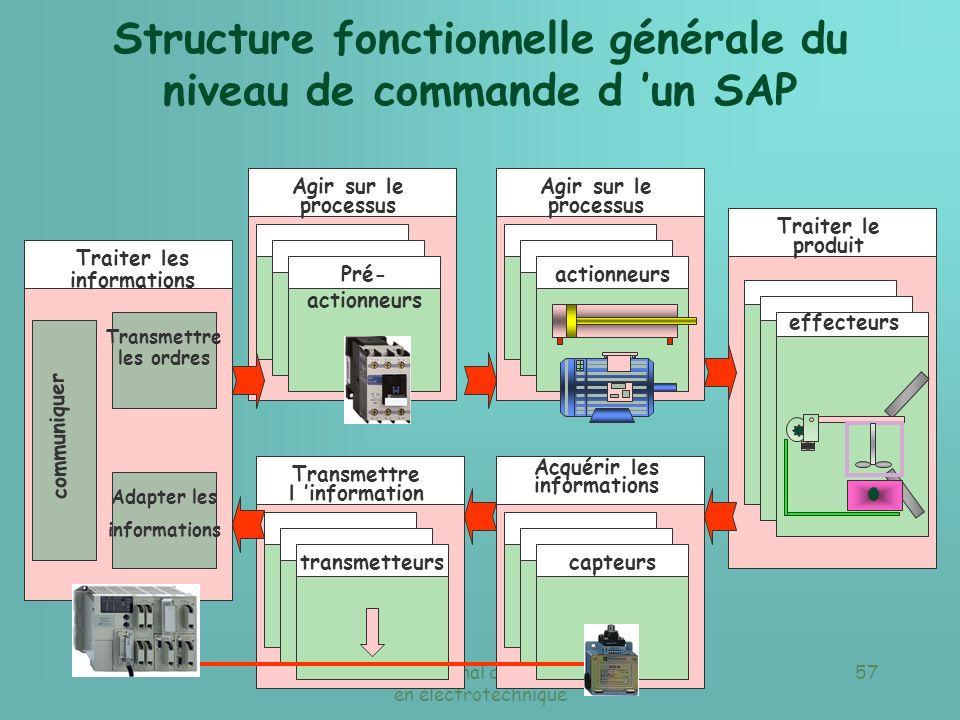 Structure fonctionnelle générale du niveau de commande d 'un SAP