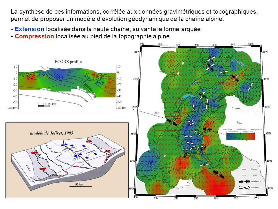 La synthèse de ces informations, corrélée aux données gravimétriques et topographiques, permet de proposer un modèle d'évolution géodynamique de la chaîne alpine: