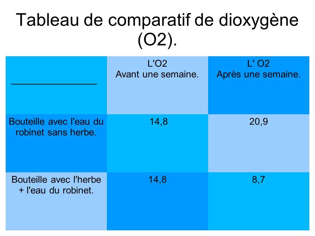 Tableau de comparatif de dioxygène (O2).